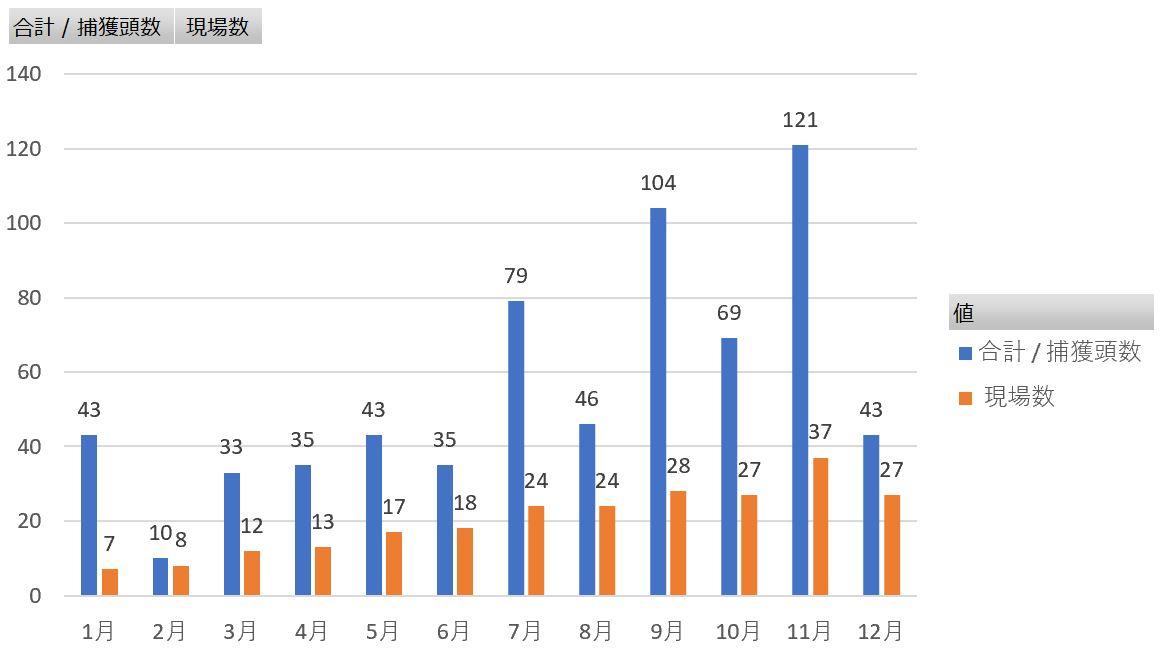 2019年捕獲数グラフ